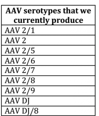 serotypes we currently produce