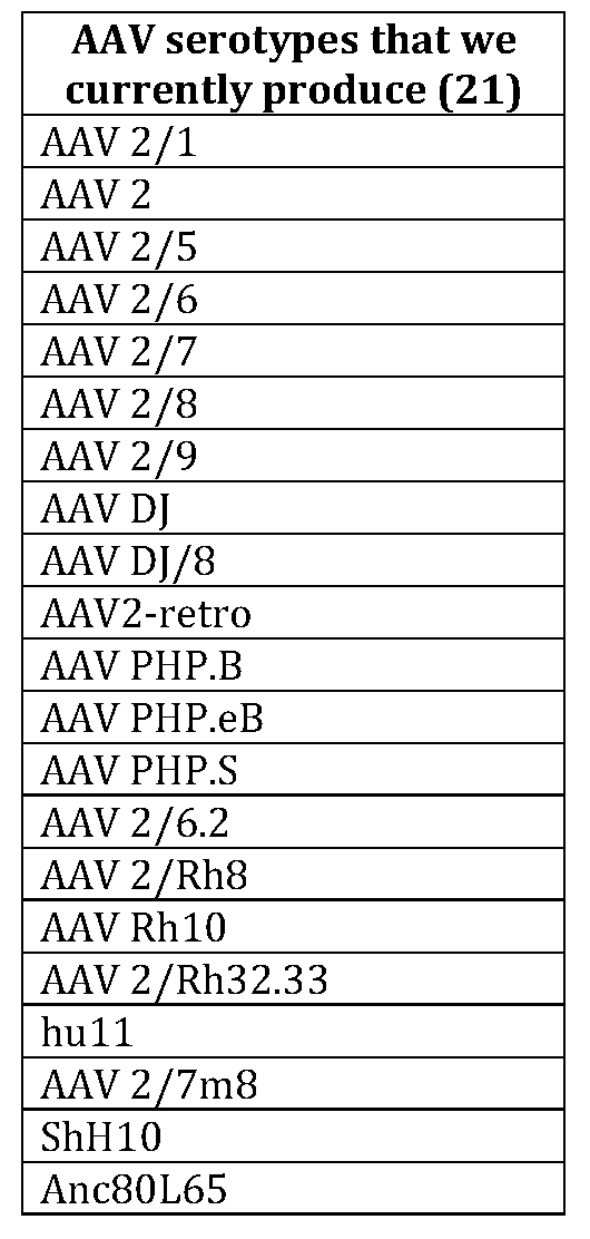 aav serotypes